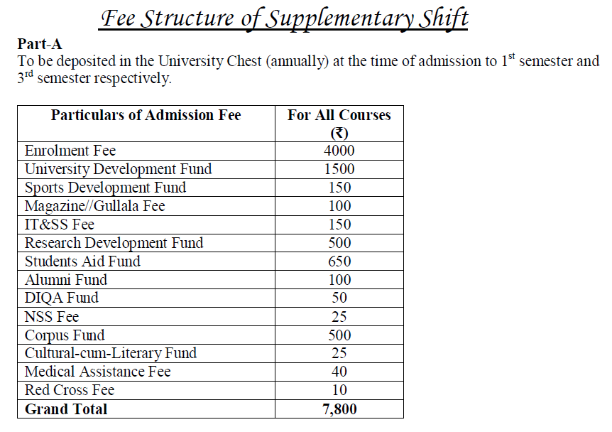 Kashmir University: Fee Structure for Supplementary Shift 2016