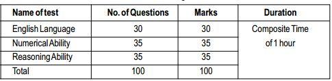Scheme of Prelims exam for SBI Recruitment