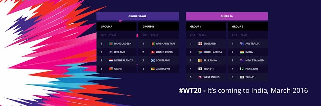 ICC WT20: Team Groups