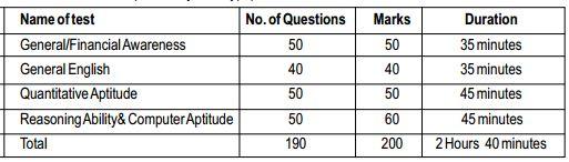 Scheme of Mains exam for SBI Recruitment