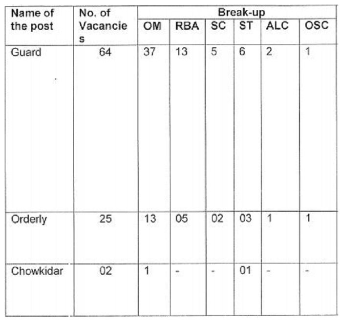 Category-wise break-up of vacancies for Kashmir Division