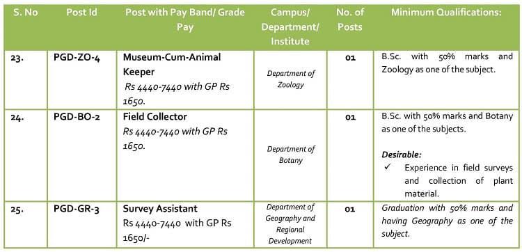 Detailed Vacancies - Kashmir University Recruitment 2017 for 34 Non-Teaching Posts