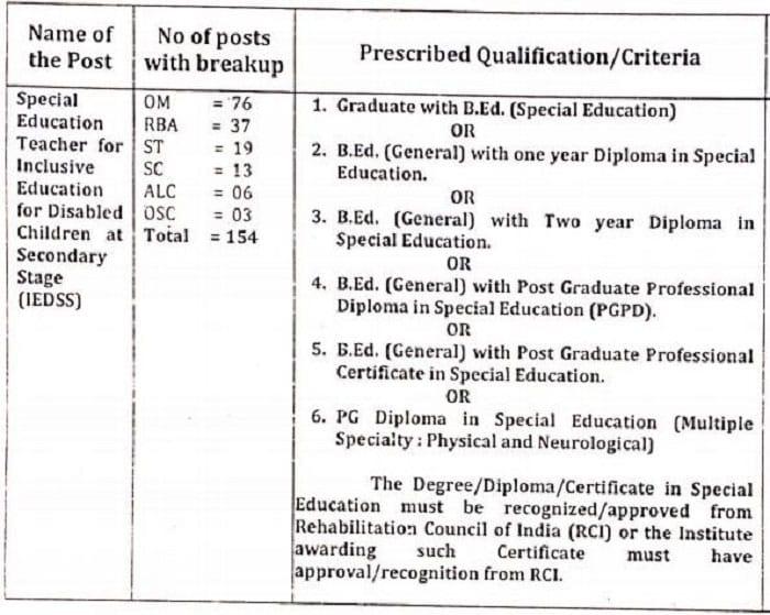 Educational Qualification for J&K RMSA Recruitment 2017 for 154 Special Education Teachers