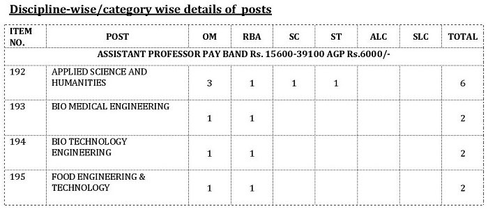 Break-Up of Posts - JKPSC Recruitment 2018 for 281 Posts in Health & Medical Education Department
