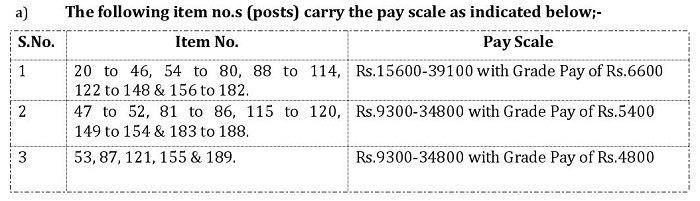 Post-Wise Pay Scale - JKPSC Recruitment 2018 for 281 Posts in Health & Medical Education Department