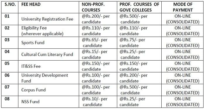 Admission Fee Details - University of Kashmir Admissions 2018for UG 1st Semester (CBCS)