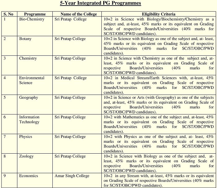 CUS Admissions 2018 for 5-Year Integrated & Honors Programmes