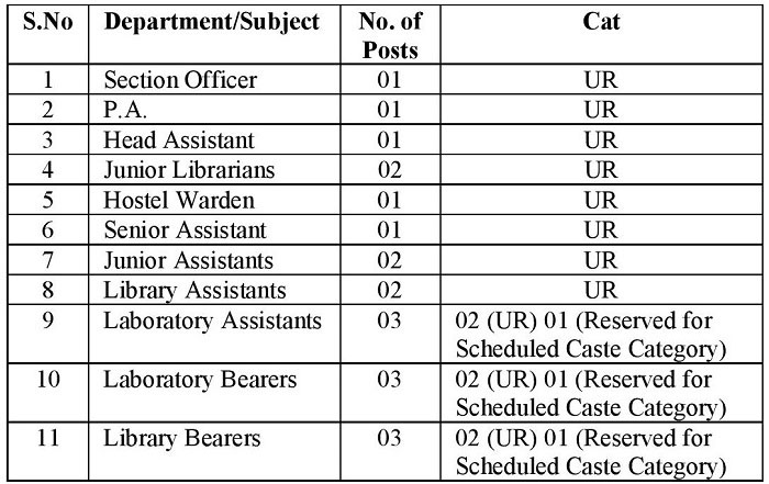 Cluster University of Jammu Recruitment 2018 for Non-Teaching Posts