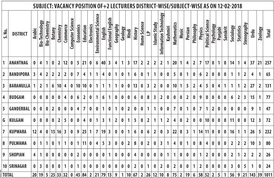 District-Wise & Subject-Wise Vacancies - DSEK Contractual Lecturer Recruitment 2018 for 1011 Posts