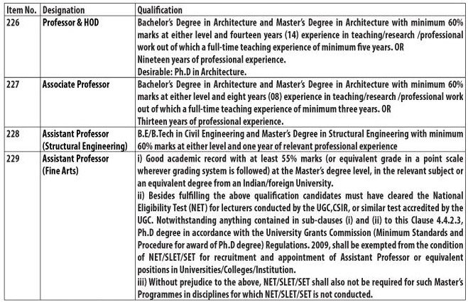 Prescribed Qualification for JKPSC Recruitment 2018 for Faculty Posts in Higher Education Department