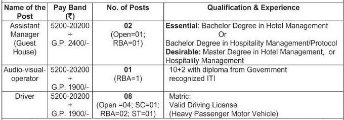 Vacancy Details - SKUAST Jammu Recruitment 2018 for Non-Teaching Posts
