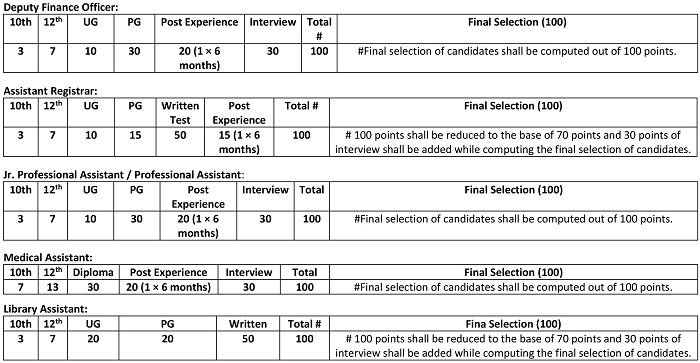 IUST Criteria for final selection of candidates for various non-teaching positions