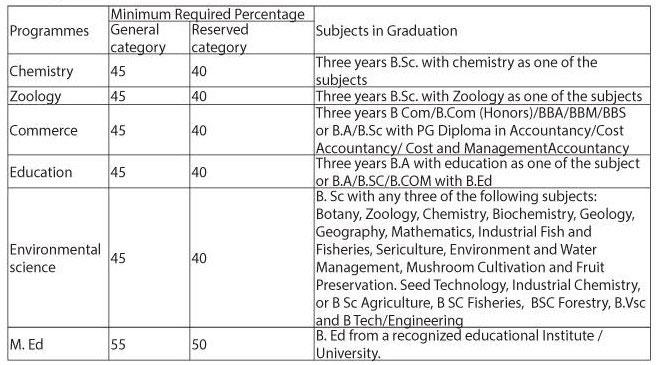 Cluster University Srinagar PG Admissions 2018 - Eligibility