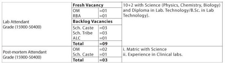 Lab Attendent & Post-Mortem Attendant Vacancy Break-up - SKIMS Srinagar Recruitment 2018