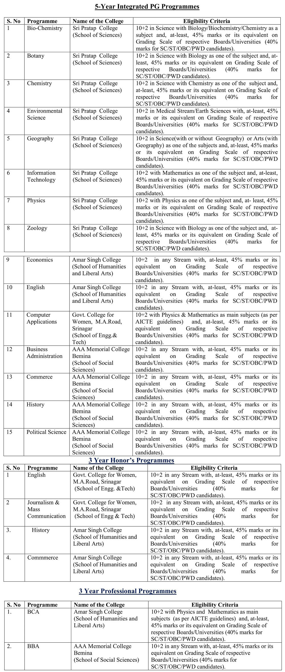 Cluster University Srinagar — Admissions 2019 - 5-Year Integrated, 3-Year Honor's & Professional Programmes